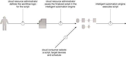Automated Administration: The cloud resource administrator defines the workflow logic (1) and expresses it in a series of scripts that is incorporated into an intelligent automation engine repository (2). The cloud resource administrator then selects the workflow, the systems it will run on, and its execution schedule (3). The intelligent automation engine runs the workflow and reports the results (4).