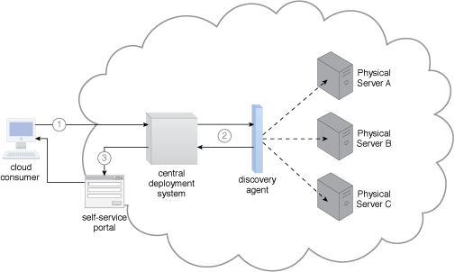 Bare-Metal Provisioning: A sample cloud architecture resulting from the application of the Bare-Metal Provisioning pattern (Part I).