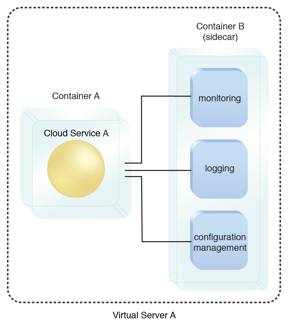 Container Sidecar: A pre-scheduled start-up order of Cloud Service A and its components.