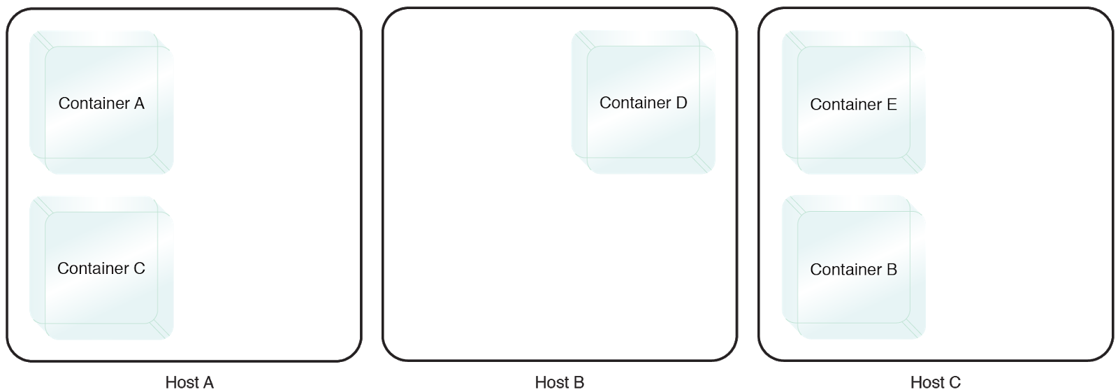 Multi-Container Isolation Control: Containers A and B need to be isolated on two different physical hosts.