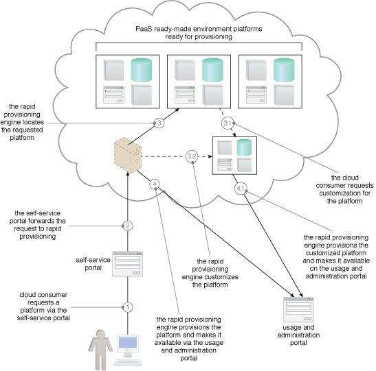 Platform Provisioning: An example of the cloud architecture resulting from the application of the Platform Provisioning pattern.