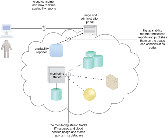 Realtime Resource Availability: A cloud architecture resulting from the application of the Realtime Resource Availability pattern.