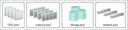 Resource Pooling: A sample resource pool comprised of four sub-pools of CPUs, memory, cloud storage devices, and virtual network devices.
