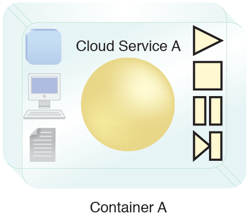 Rich Container: Cloud Service A is deployed inside a rich container that provides extra features and can provide additional information about the cloud service.