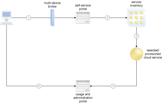 Self-Provisioning: A simple cloud architecture in which both the self-service portal and usage and administration portal play roles in relation to how cloud services are provisioned online.