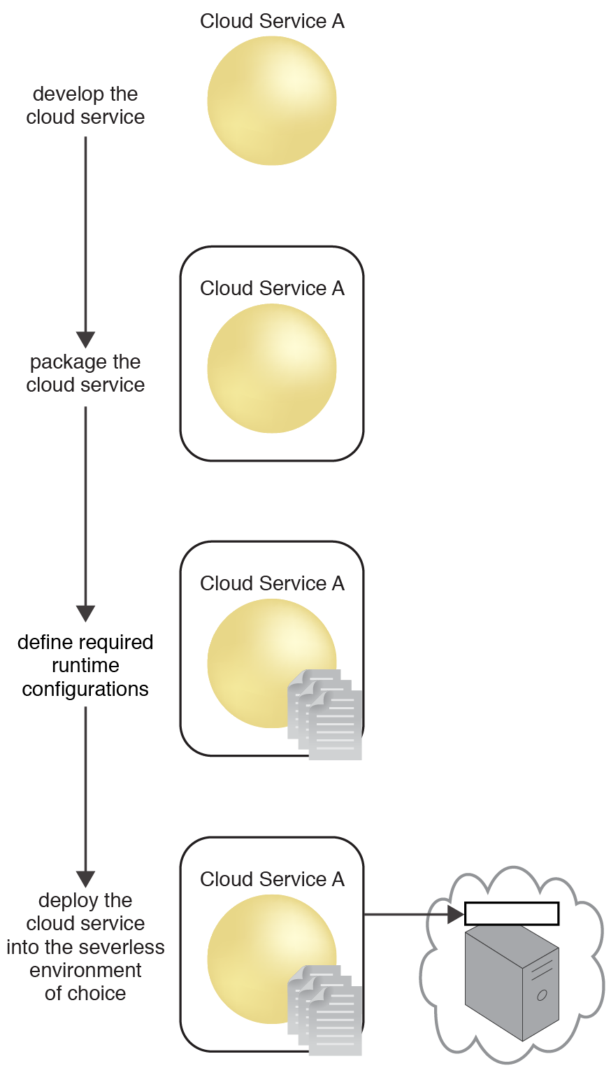 Serverless Deployment: The sequence in which a cloud service transitions from development to deployment in a serverless environment