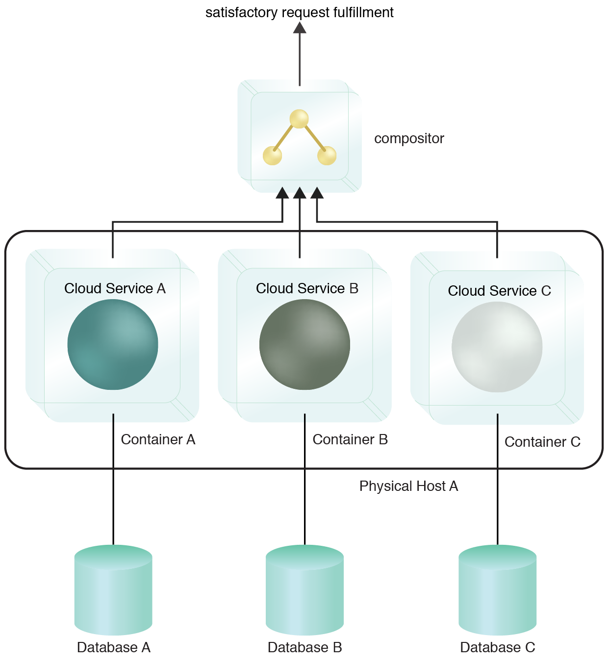 Single Node Multi-Containers: The cloud services deployed in isolated containers on the same physical host. The underlying host can optionally be a virtual server.