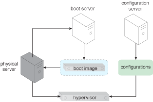 Stateless Hypervisor: The components involved in applying this pattern and their interactions are shown.