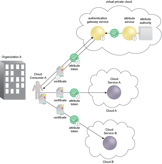 Cloud Resource Access Control: Cloud Consumer A is directed to the AGS for authentication (1). The AGS authenticates Cloud Consumer A and requests an attribute token from Organization A's attribute service (2). Incorporating an STS function, the attribute service issues an attribute token to the AGS for Cloud Consumer A. The attribute token has a short lifespan, typically around 2 to 3 minutes (3). The AGS provides the attribute token to Cloud Consumer A, which supports access control as an SSO model with attributes of the cloud consumer. The attributes will be used by the cloud service providers to determine access privileges (4). Cloud Consumer A provides the attribute token to Service A to prove authentication and support an access decision for its resources. Cloud Consumer A is also required to use their certificate and a holder-of-key (HOK) assertion as part of the attribute exchange protocol with the cloud service. Without an HOK check, the attribute token can be stolen and used by an attacker (5). Using an SSO architecture, the cloud consumer provides the attribute token to Service B to prove authentication and support an access decision for its resources. Again, Cloud Consumer A is required to do an HOK check as part of the attribute exchange protocol (6).