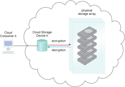 Cloud Storage Data at Rest Encryption: Data can be secured on physical disks by encrypting the data as it enters the physical storage array and decrypting data as it leaves the physical hard disks.
