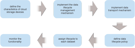 Cloud Storage Data Lifecycle Management: The steps in applying the Cloud Storage Data Lifecycle Management pattern are illustrated.