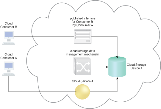 Cloud Storage Data Management: A cloud storage management portal mechanism provides the access for cloud consumers to manage data stored on a cloud storage device.