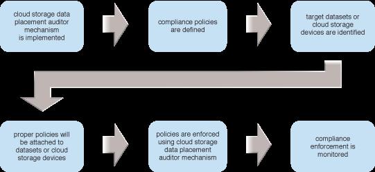 Cloud Storage Data Placement Compliance Check: The steps in applying the Cloud Storage Data Placement Compliance Check pattern are illustrated.