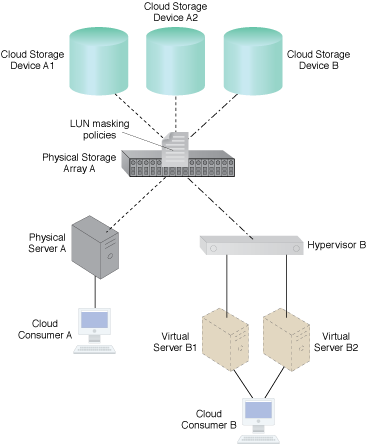 Cloud Storage Device Masking: LUN masking policies can be enforced by a mechanism at Physical Storage Array A.