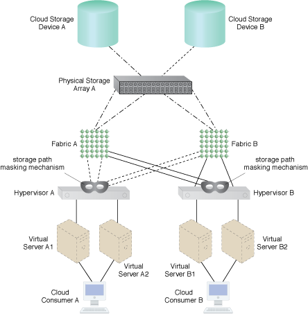 Cloud Storage Device Path Masking: A storage path masking mechanism hides two of the previously visible paths to Hypervisor B.