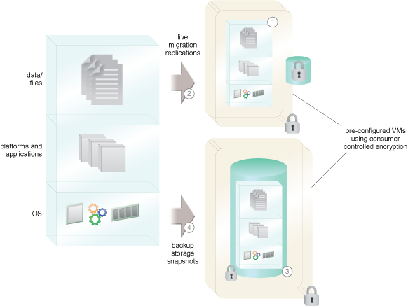 Cloud VM Platform Encryption: Pre-configured VMs encrypted with consumer controlled encryption.