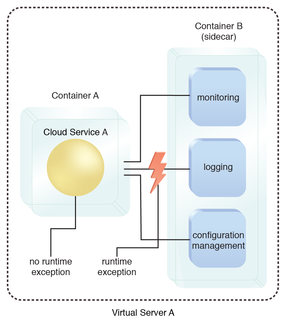 Container Sidecar: When the logging component generates a runtime exception, it is not carried over to Cloud Service A.