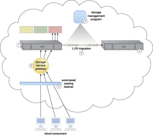 Cross-Storage Device Vertical Tiering: A cloud architecture resulting from the application of the Cross-Storage Device Vertical Tiering pattern (Part I).