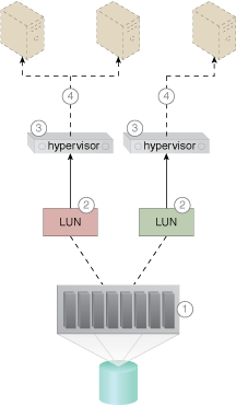 Direct LUN Access: A cloud architecture in which virtual servers are given direct access to block-based storage LUNs (Part I).