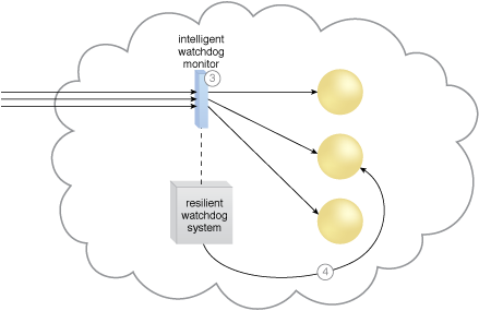Dynamic Failure Detection and Recovery: The intelligent watchdog monitor notifies the resilient watchdog system (3), which restores the cloud service based on predefined policies (4).