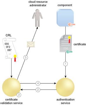 Federated Cloud Authentication: The component as a cloud service consumer sends the required certificate to an authentication service to be authenticated (1). The authentication service sends a request to the CVS that includes the issuer and serial number of the certificate (2). The CVS compares the serial number with the associated issuer's CRL to determine if the certificate is revoked (3). The CVS signs a response indicating if the certificate is good, revoked, or unknown (4). The CVS also checks to see if the CRL is valid. If the CRL is stale and the CVS cannot retrieve a current one, the CVS can be configured to send an alert to a cloud resource administrator (5).