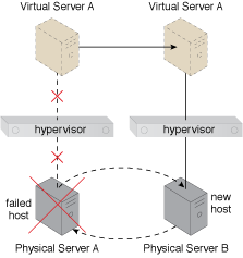 Hypervisor Clustering: Physical Server A becomes unavailable, thereby bringing down its hypervisor. Because the hypervisor is part of a cluster, Virtual Server A is migrated to a different host (Physical Server B), which has another hypervisor that is part of the same cluster.