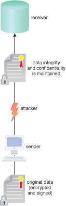 In-Transit Cloud Data Encryption: An attacker attempts to intercept data uploading into a cloud environment, however, the data is encrypted and signed before it is sent.