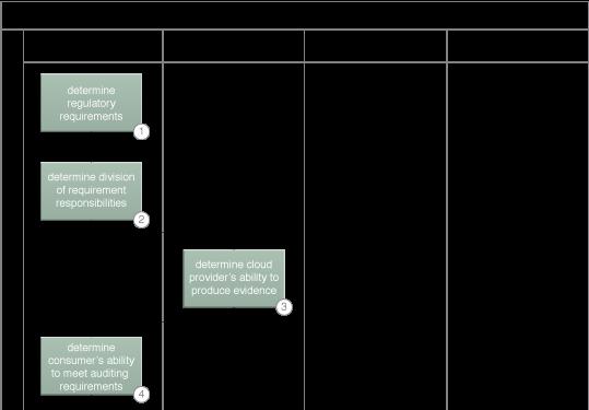 Independent Cloud Auditing: A sample cloud auditing process (Part I).