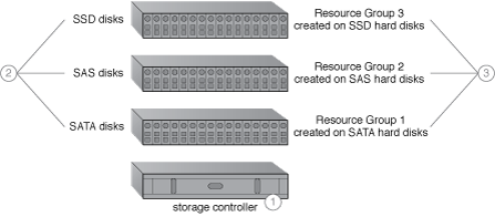 Intra-Storage Device Vertical Data Tiering: An intra-device cloud storage architecture resulting from the application of this pattern (Part I).