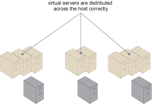 Load Balanced Virtual Server Instances: The virtual server instances are evenly distributed across the physical server hosts.