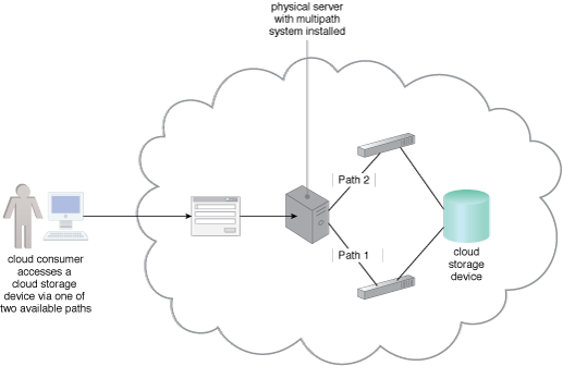 Multipath Resource Access: A multipathing system providing alternative paths to a cloud storage device.