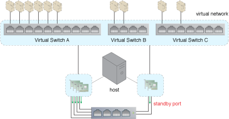 NIC Teaming: The physical NICs assigned to Virtual Switch A act as a team and simultaneously forward packets to balance the load. However, one of the two NICs that are teamed up for Virtual Switch C is not required to simultaneously forward traffic from both NICs. Instead, that NIC has been configured as a standby NIC. It will take over the forwarding of the packets to maintain redundancy and high availability, should anything happen to the original NIC.