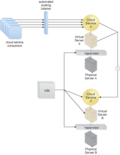 Non-Disruptive Service Relocation: An example of a scaling-based application of the Non-Disruptive Service Relocation pattern (Part II).