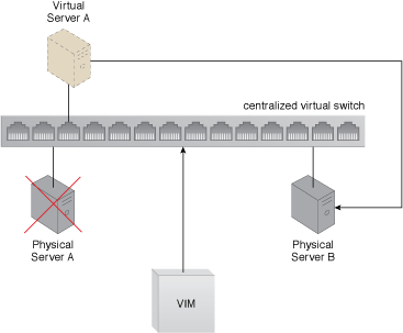 Persistent Virtual Network Configuration: A virtual switch's configuration settings are maintained by the VIM, which ensures that these settings are replicated to other physical servers. The centralized virtual switch is published and each of physical server hosts is assigned some of its ports. When Physical Server A fails, the virtual server is moved to Physical Server B. Because its network settings are stored on a centralized virtual switch shared by both physical servers, it is retrieved and the virtual server maintains network connectivity on its new host.