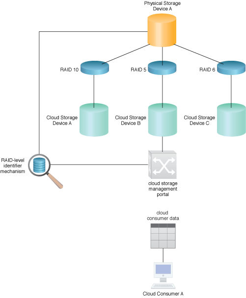 RAID-Based Data Placement: A RAID-level identifier mechanism will use the cloud storage management portal mechanism to return information on the specifics of the cloud storage devices to Cloud Consumer A.