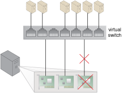 Redundant Physical Connection for Virtual Servers: Redundant uplinks are installed on a physical server hosting several virtual servers. When one fails, another takes over to maintain the virtual servers' active network connections.