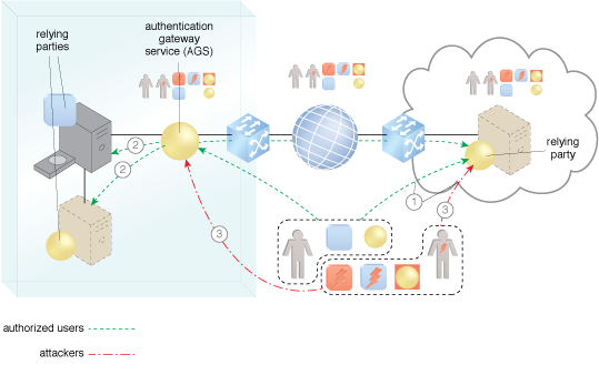 Secure Cloud Interfaces and APIs: The AGS authenticates cloud consumers for access to APIs.