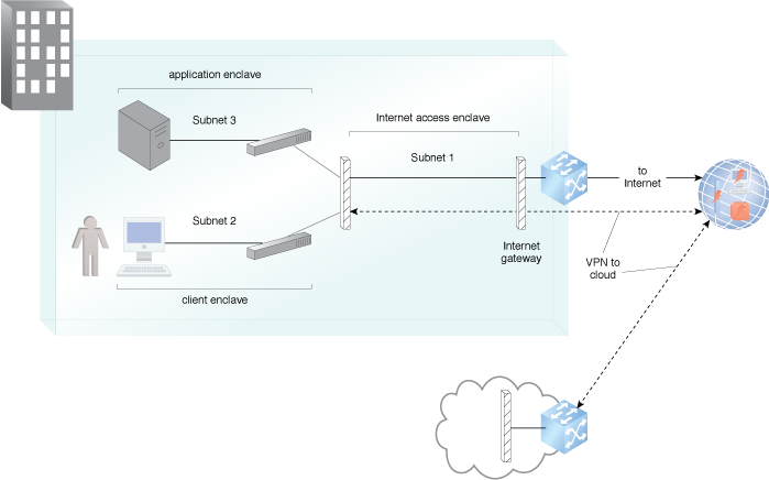 Secure On-Premise Internet Access: An example of subnet segmentation, firewalls and NAT provider protection from Internet intruders.