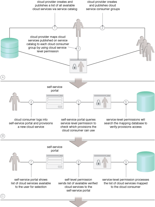 Self-Provisioning: Common steps required to navigate the permission approval process of a self-service portal (Part I).