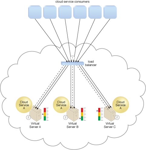 Service Load Balancing: Cloud consumer requests are sent to Cloud Service A on Virtual Server A (1). The cloud service implementation includes built-in load balancing logic that is capable of distributing requests to the neighboring Cloud Service A implementations on Virtual Servers B and C (2).