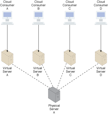 Shared Resources: Each cloud consumer is allocated a virtual server instance of a single underlying physical server. In this case, the physical server is likely greater than if each cloud consumer were given its own physical server. However, the cost of one high-capacity physical server is lower than four medium-capacity physical servers and its processing potential will be utilized to a greater extent.