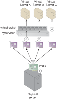Single Root I/O Virtualization: A physical NIC card attached to a physical server supports the application of the Single Root I/O Virtualization pattern.