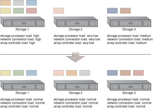 Storage Workload Management: LUNs are dynamically distributed across cloud storage devices, resulting in more even distribution of associated types of workloads.