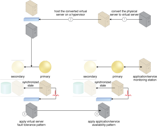 Synchronized Operating State: The cloud architecture resulting from the application of this pattern.
