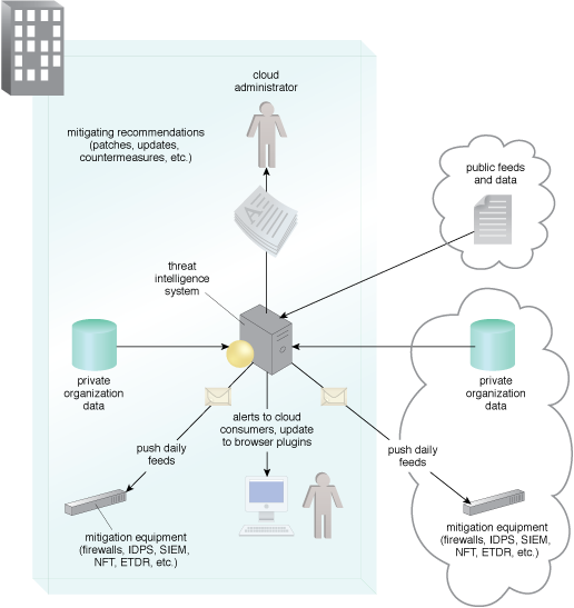 Threat Intelligence Processing: An example of a typical threat intelligence analysis architecture.