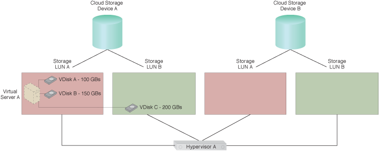 Virtual Disk Splitting: Virtual Disk C has been migrated to LUN B by a live VM migration mechanism to accommodate Application A's increasing requirements.