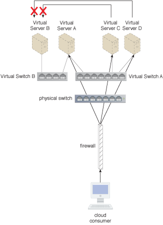 Virtual Server Connectivity Isolation: Virtual Server B is given its own virtual switch, so that it can be completely isolated from all other virtual servers besides Virtual Server A.