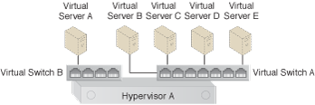 Virtual Server-to-Host Connectivity: Virtual Switch B is configured to limit Virtual Server A's connectivity to the hypervisor only, which prevents Virtual Switch B from sending any of Virtual Server A's traffic to or from the network.