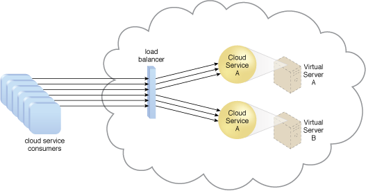 Workload Distribution: A redundant copy of Cloud Service A is implemented on Virtual Server B. The load balancer intercepts the cloud service consumer requests and directs them to both Virtual Server A and B to ensure even distribution of the workload.