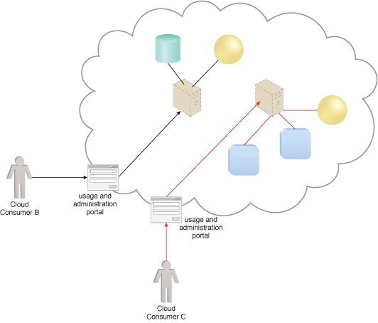 Centralized Remote Administration: Cloud Consumers B and C can access and manage their provisioned IT resources using the usage and administration portal.